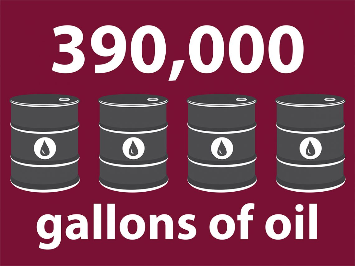 390,000 gallons of oil. That's how much oil UMF doesn't burn each year.