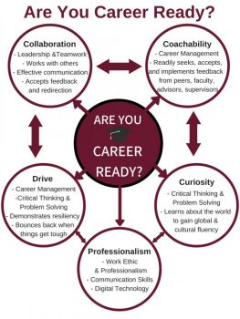 Image of Career Ready poster covering Collaboration, Coachability, Drive, Professionalism, and Curiosity