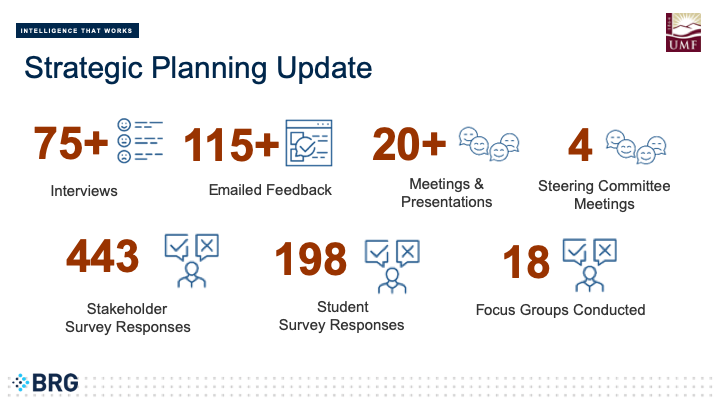 BRG Strategic Planning Update – By the Numbers: 75+ interviews conducted, 115+ feedback emails received, 20+ meetings and presentations facilitated, 4 steering committee meetings attended, 443 stakeholder surveys responses received, 198 student surveys responses received, 18 focus groups scheduled.