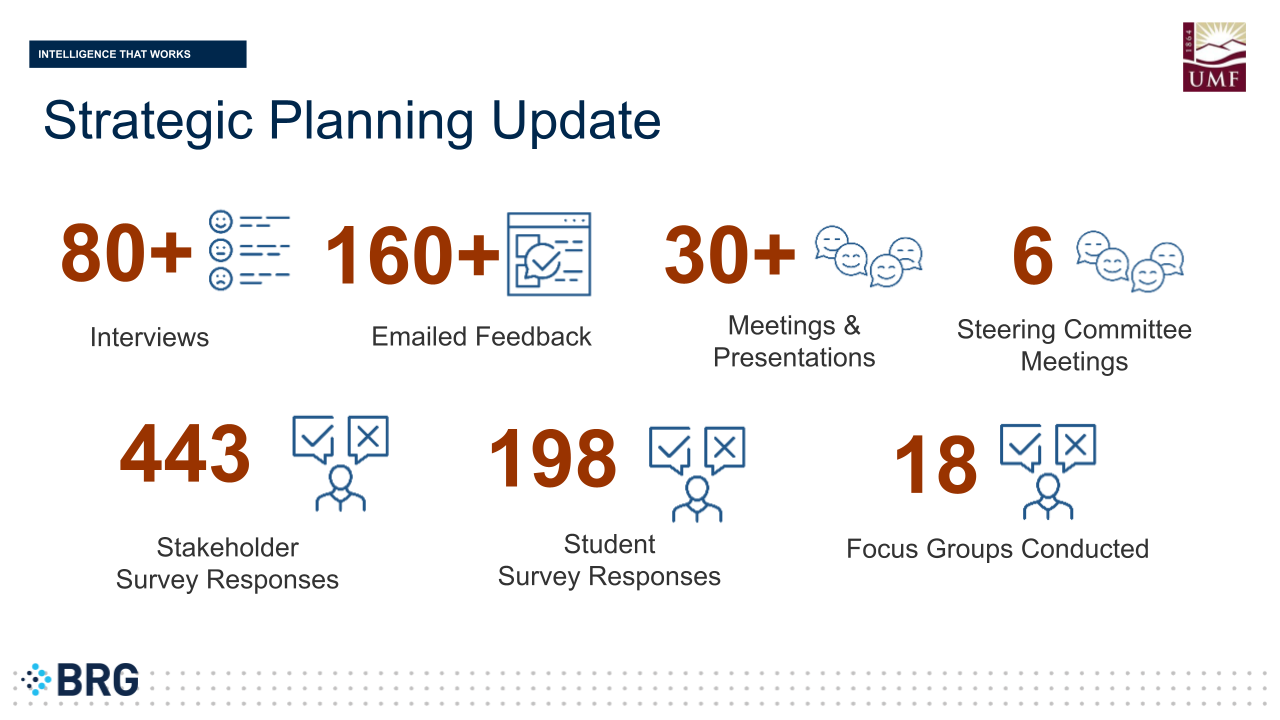 BRG Strategic Planning Update – By the Numbers: 80+ interviews conducted, 160+ feedback emails received, 30+ meetings and presentations facilitated, 6 steering committee meetings attended, 443 stakeholder surveys responses received, 198 student surveys responses received, 18 focus groups scheduled.